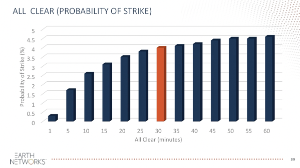 Earth Networks - Probability of a Lightning Strike